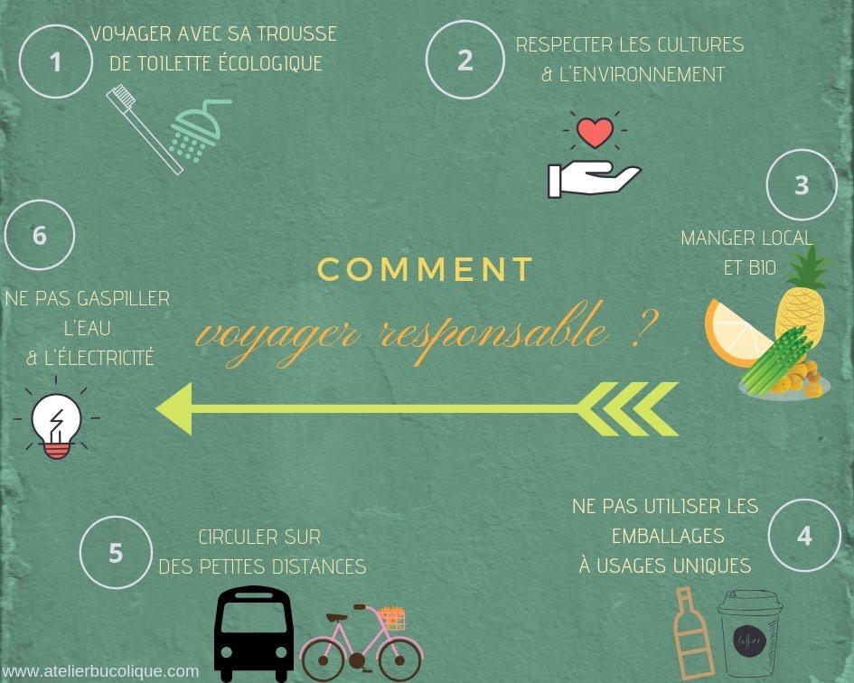 Infographie Gestes Eco-responsables Atelier Bucolique