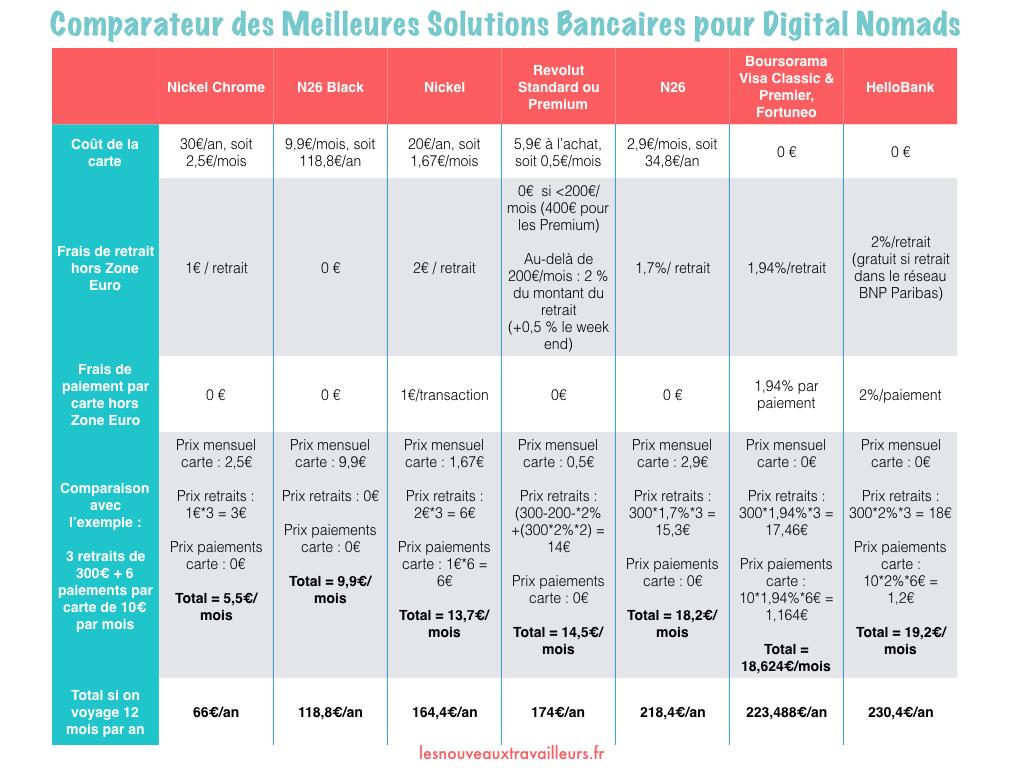 Comparatif Banques Digital Nomad