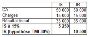 Tableau TMI 30%