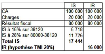 Tableau TMI 20%