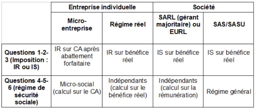 Tableau comparatif des statuts juridiques et fiscaux