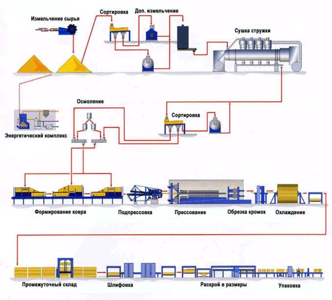 Technologie de production
