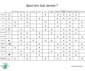 choix tire lait comparatif allaitement