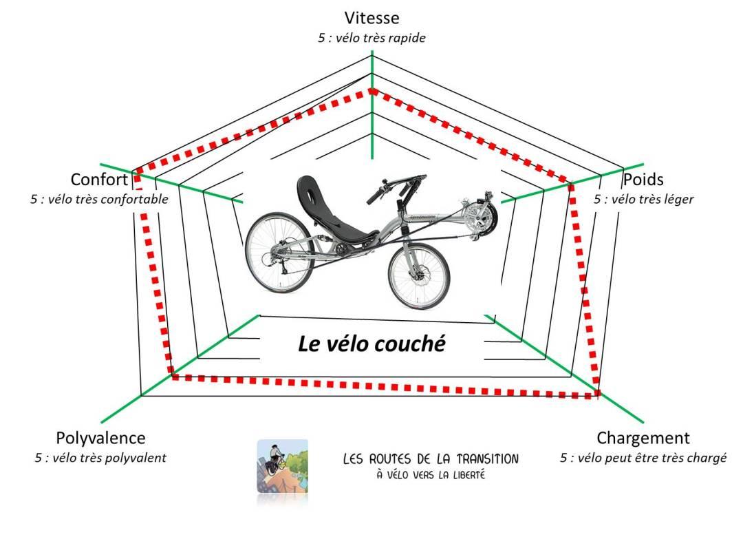 le vélo couché