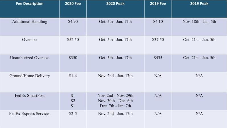 FedEx 2020 Peak Surcharges