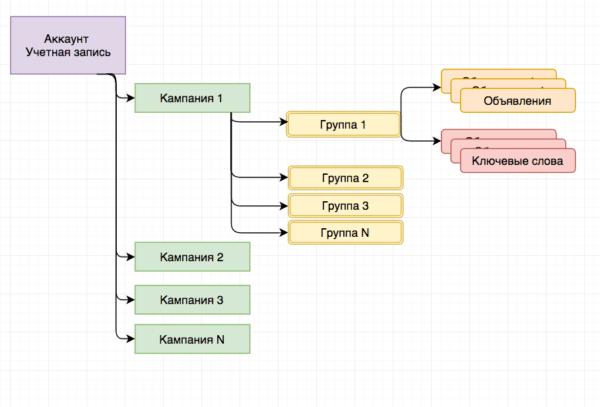 Структура аккаунта Яндекс Директа