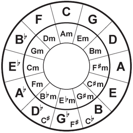 circle_of_fifths_blank