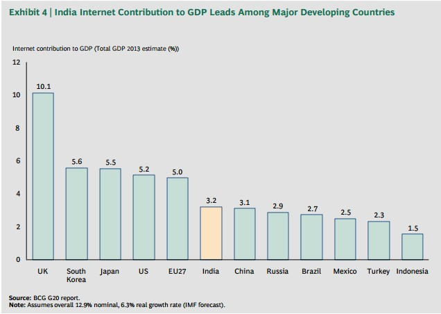 internet contribution to gdp