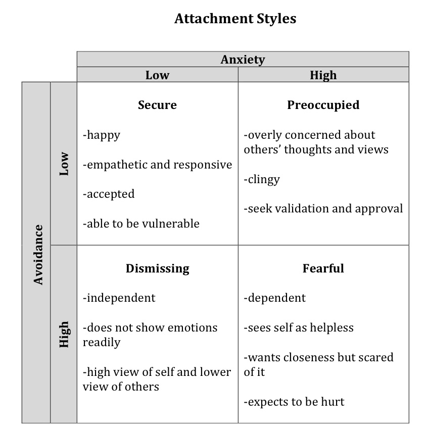 attachment theory Attachment theory and reactive attachment disorder infants are intrinsically driven to form attachments, they will attach to the primary caregiver regardless of the type of interactions that occur thus, attachment status is classified according to quality rather than quantity (main, 1996.