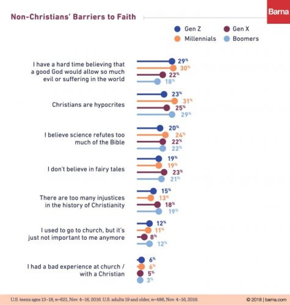 Barna Research chart 7 barriers to church