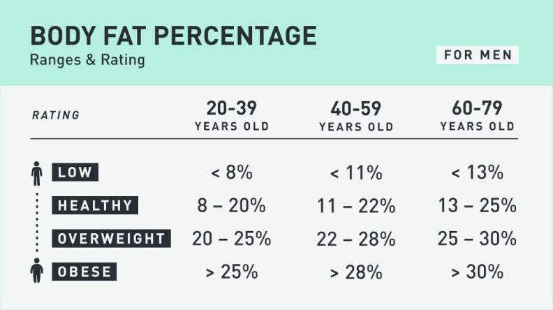 Chart showing the healthy range of body fat percentages for men