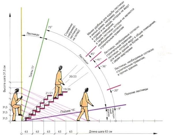 Trappe med sine egne træer beregninger