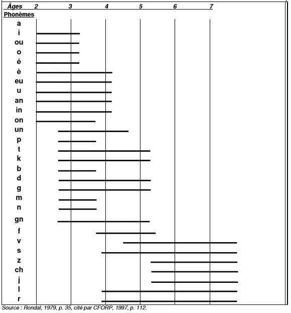 prononciation des sons pas âge