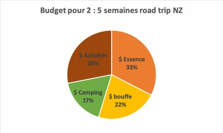 Budget 5 semaines de road trip en Nouvelle-Zélande dans notre article Road trip en Nouvelle-Zélande : Mes 5 semaines à vivre sur la route #nouvellezelande #roadtrip #oceanie #voyage