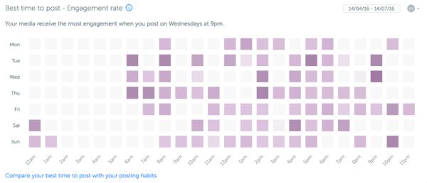Track and Analyze Instagram Analytics
