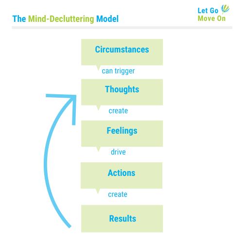 Mind-Decluttering Model
