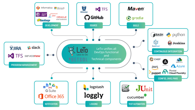 LeTo unifies all DevOps functional and technical components | LeTo