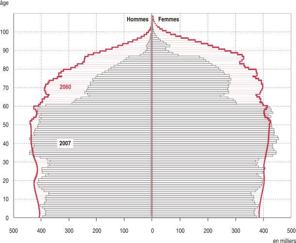 La pyramide des ages de la population française en 2060