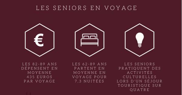 dépenses des seniors en vacances