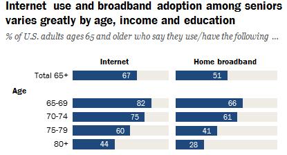 Graphique présentant l'accès à Internet chez les américains de plus de 65 ans