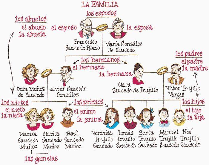 La familia   Ισπανικά