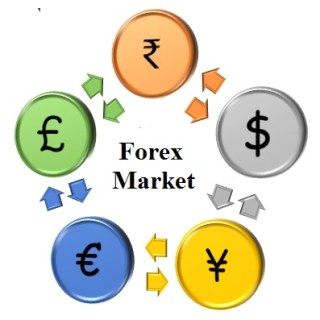 forex market by LetsForex