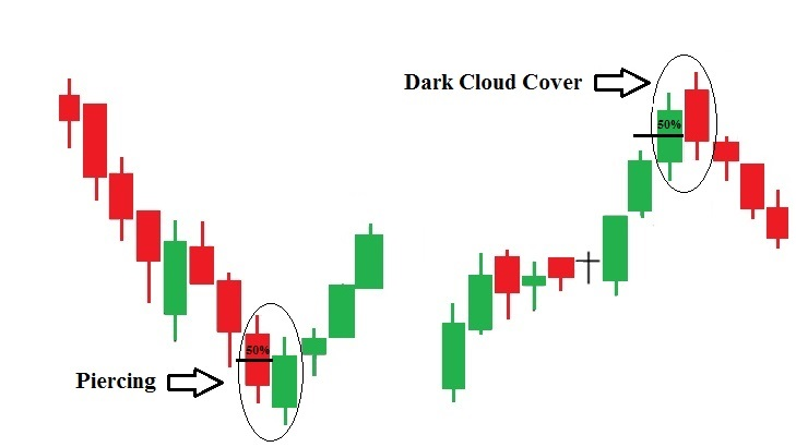 Top Six Most Popular Double Candlestick Patterns Let S Forex