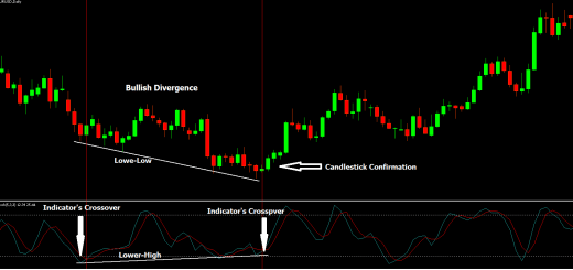 bullish Divergence Trading Strategy, Lower low, indicators crossover, candlestick confirmation, stochastic indicator, bulls candle, bear candle, downtrend, up trend, black background