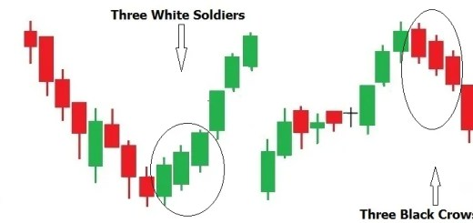 Three White Soldiers and Three Black Crows, bearish candlesticks, bullish candlesticks, red candle. green candle, white background
