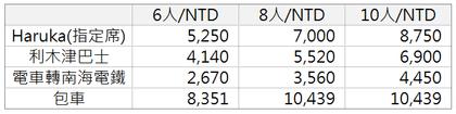 京都到關西機場交通費用比較表