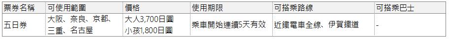 近鐵周遊五日券資訊