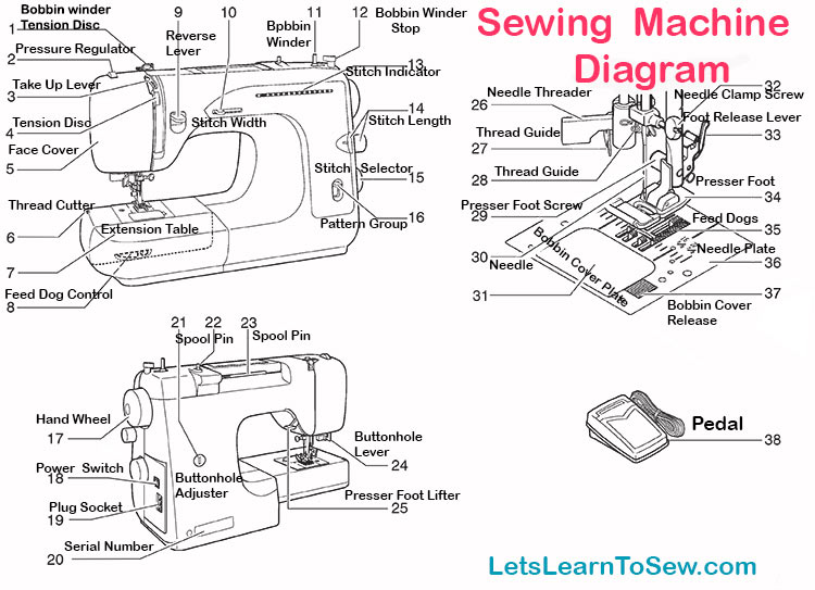 getting to know your sewing machine parts and functions rh letslearntosew com diagram of hand sewing machine diagram of sewing machine and its function