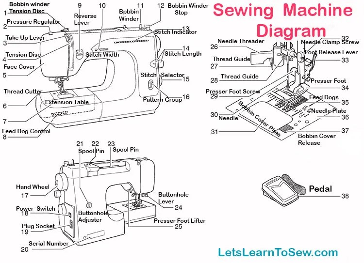 Diagram of sewing machine parts.