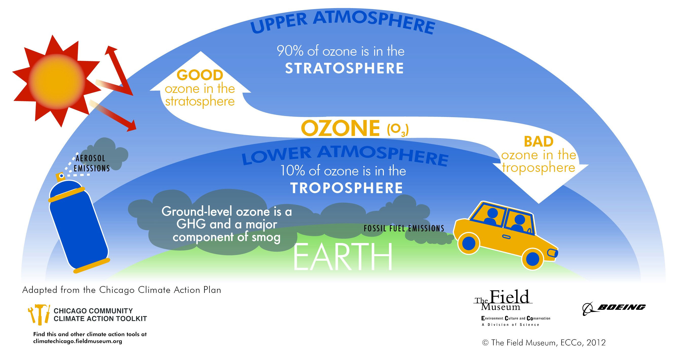 Ozone Hole Repair