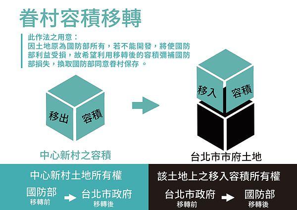 圖片說明/台北市文化局主張利用容積移轉的方式,使中心新村之土地所有權轉為台北市政府,並希望由台北市都發局策劃中心新村改建一案。
