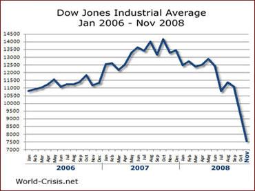 圖為美國重要的加權指數—道瓊工業指數,在次貸風暴之後,從一萬四千多點跌至七千多點,這還是在景氣持續下探的情況之下,圖中顯示的還不是最低點。