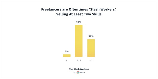 Today's independents are selling 2 or more skills within their careers.