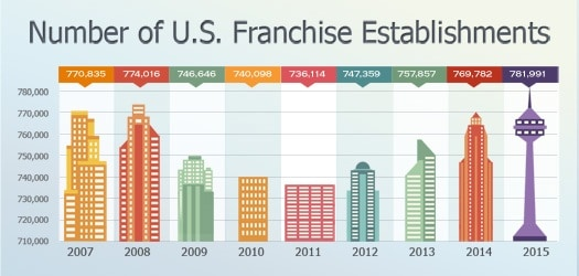 the number of franchises reached nearly 782,000, an all-time high in over seven years.