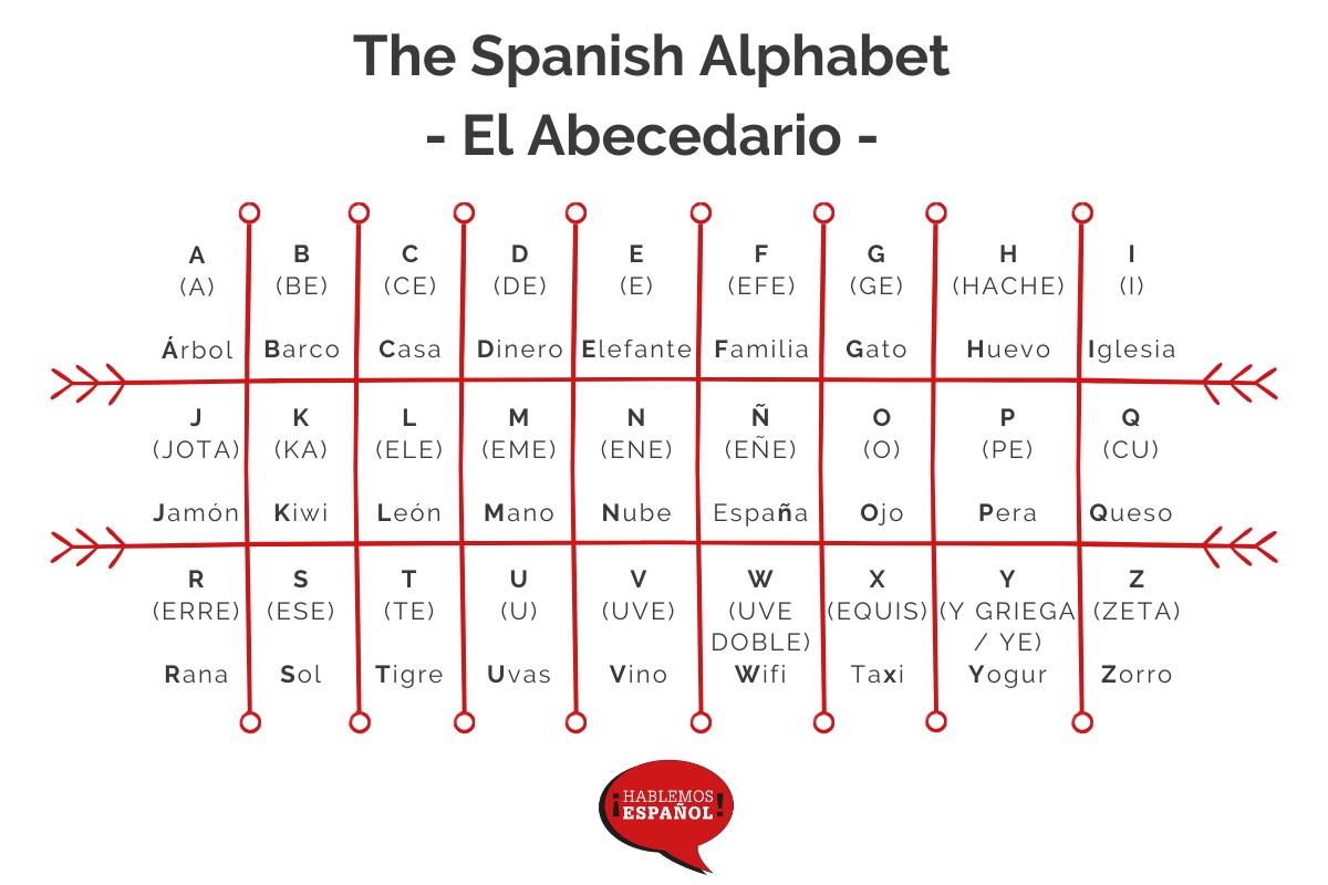 The Spanish Alphabet