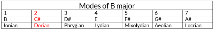 lydian scale