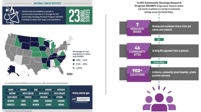 infographics about clinical trials in communities from NCORP