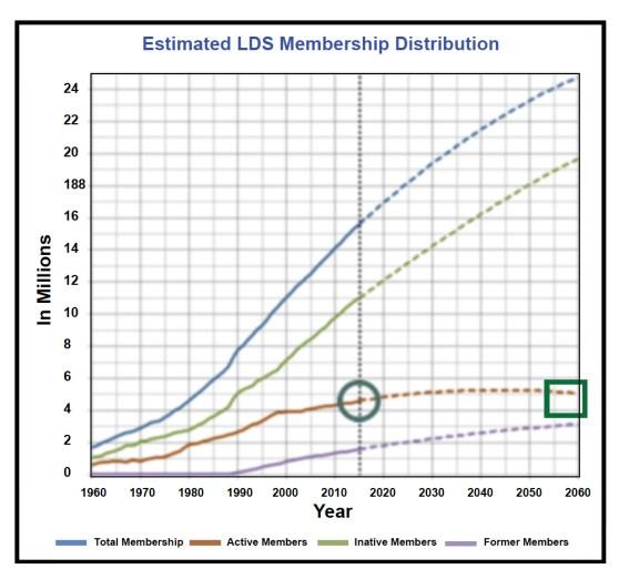 Chart - Members2 copy