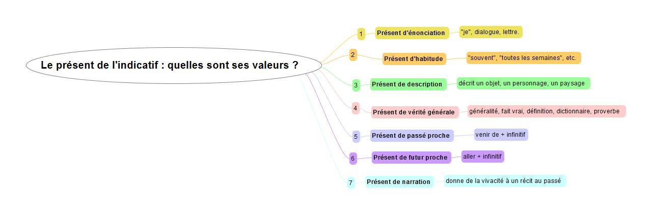 valeurs-du-present