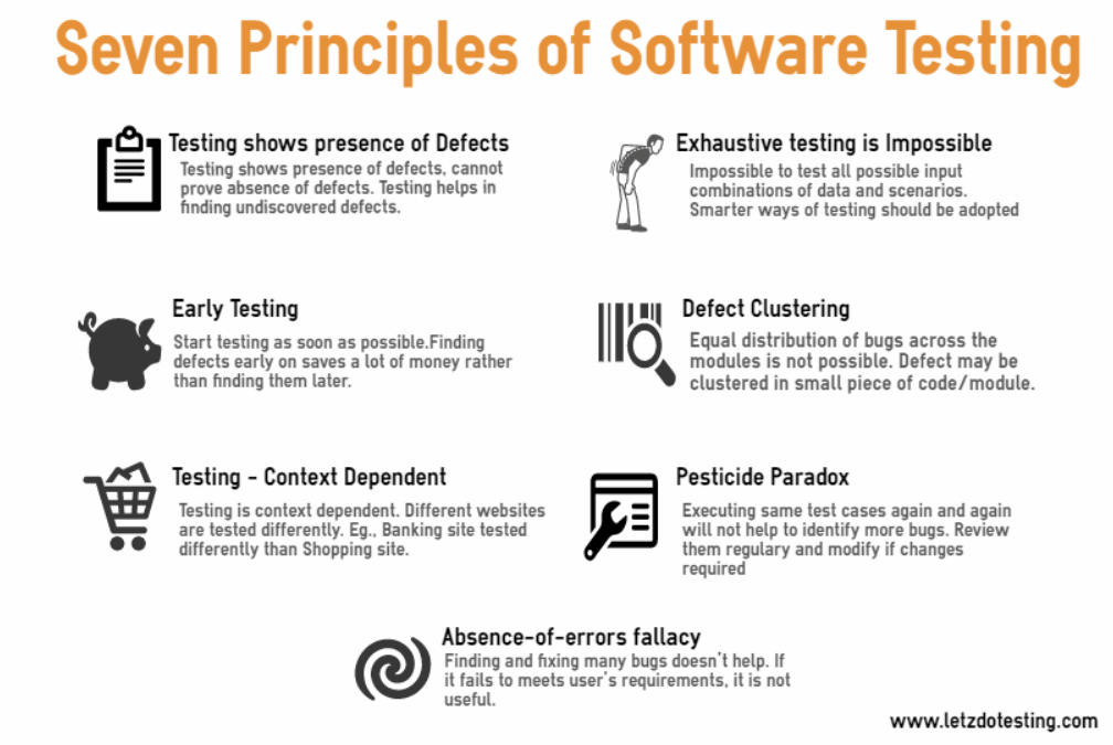 Software Testing Principles Letzdotesting - Software testing requirements