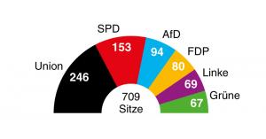 © Campact 2017 - Sitzverteilung Bundestag 2017
