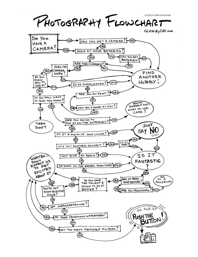 Photography Flow Chart