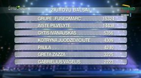 TELEVOTING RESULTS