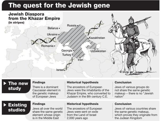 Jewish genetics