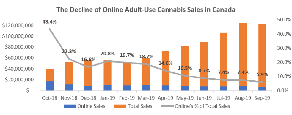 The Decline of Online Adult-Use Cannabis In Canada. Online usage reduced from 43% in October 2018 to just 5.9% in September 2019.