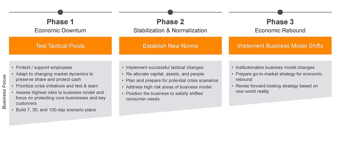 The business focuses over three phases
